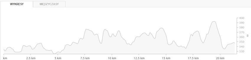 Półmaraton wokół Jeziora Żywieckiego, endomondo, profil trasy