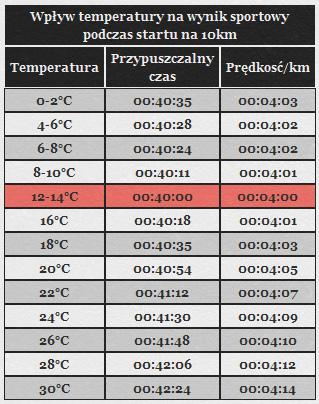 temperatura i bieganie