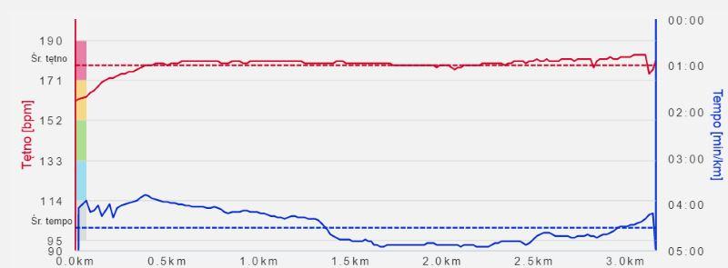 Wykres tętna i tempa polar m400 3200m