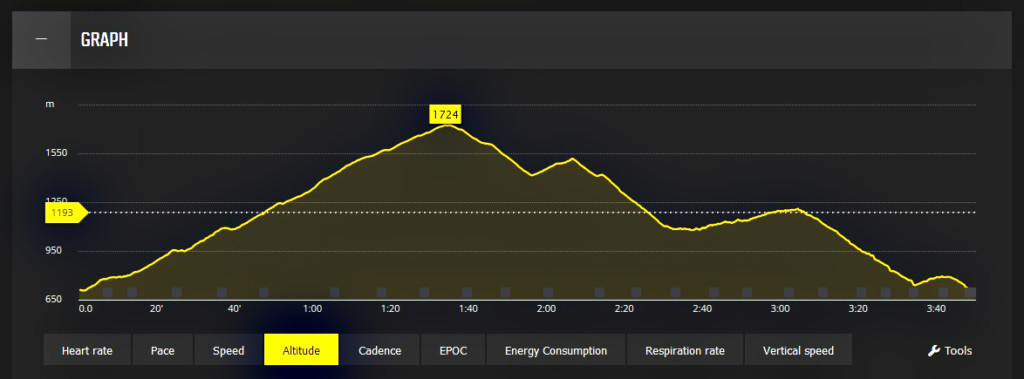 Regatta 1/2 Sky Marathon Babia Góra relacja - profil biegu