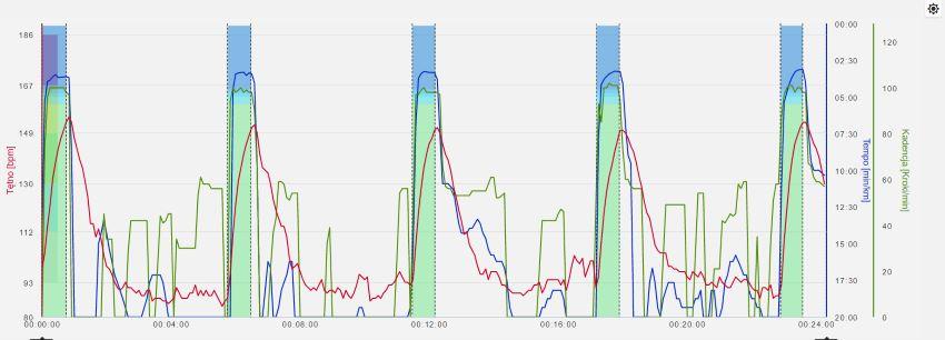 interwały wykresy