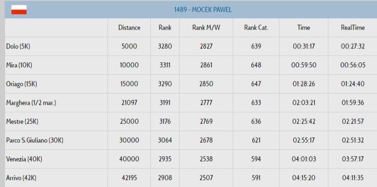pawel-wyniki