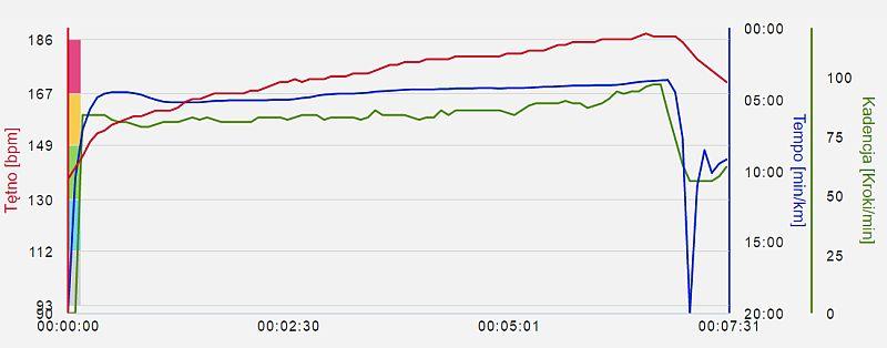 Wykres tetna i predkosci przy wyznaczaniu HR max