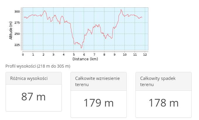 Profil trasy biegu w Pszowie